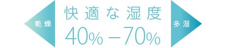 24時間後の再放出(40℃)比較